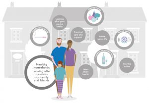 Cartoon diagram showing family in front of their home and the words 'Healthy Households. Looking after ourselves, our family and friends.' Seven captions on the diagram read: healthy living, home safety, active social life, learning about health, staying active, looking after mental health, and practical care and support.
